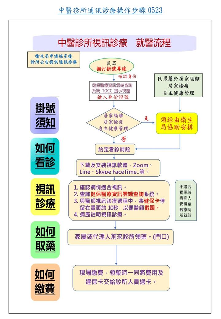 proimages/news/視訊診察.png